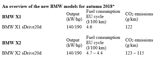 BMW model update measures for autumn 2018  - Press Releases